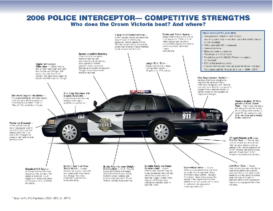 2006 Ford Police